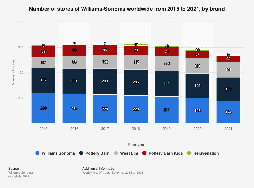 Statistic: Number of stores of Williams-Sonoma worldwide from 2015 to 2019, by brand* | Statista