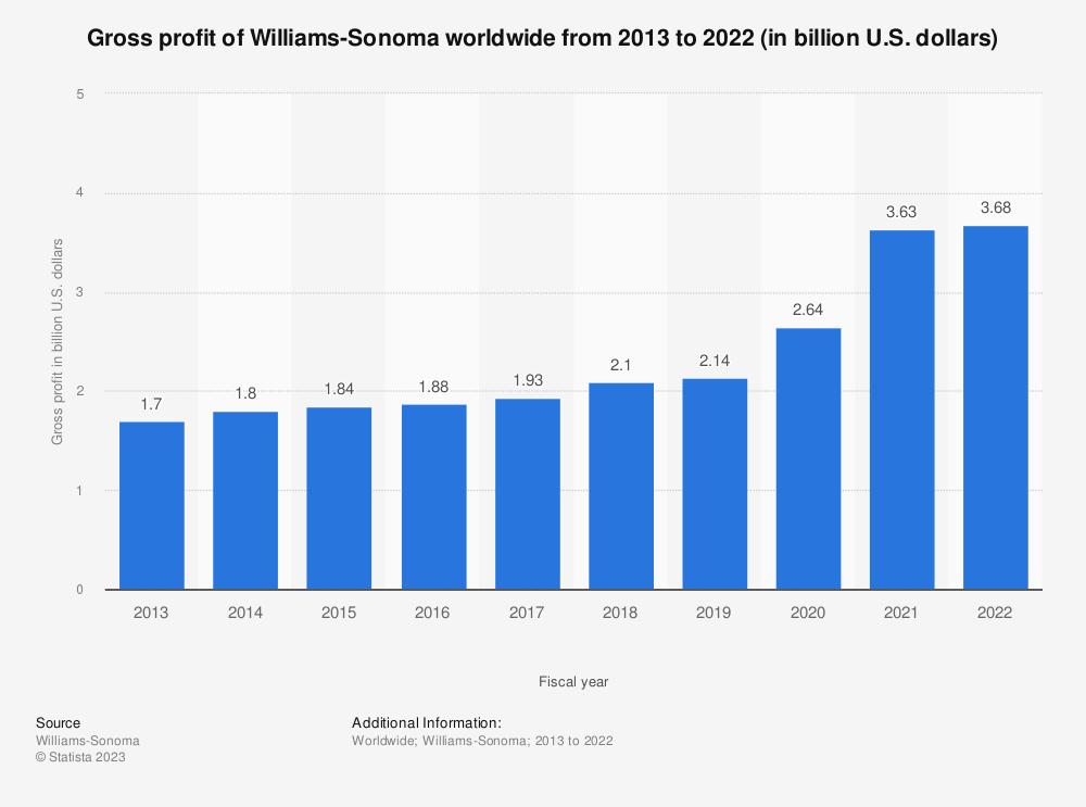 Statistic: Gross profit of Williams-Sonoma worldwide from 2013 to 2020 (in billion U.S. dollars) | Statista
