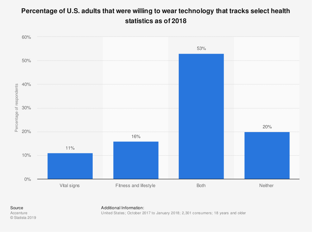 Statistic: Percentage of U.S. adults that were willing to wear technology that tracks select health statistics as of 2018 | Statista