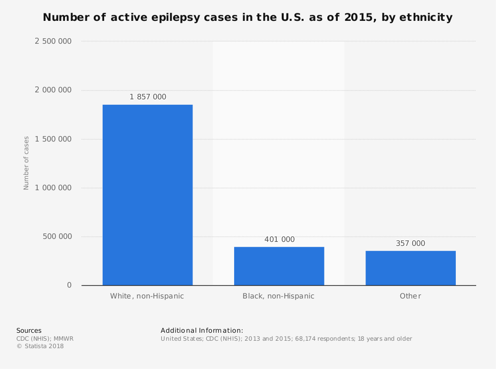 Statistic: Number of active epilepsy cases in the U.S. as of 2015, by ethnicity | Statista