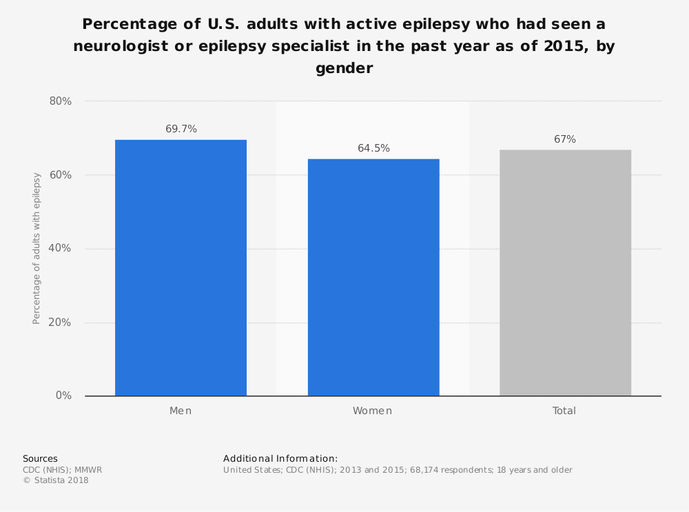 Statistic: Percentage of U.S. adults with active epilepsy who had seen a neurologist or epilepsy specialist in the past year as of 2015, by gender | Statista