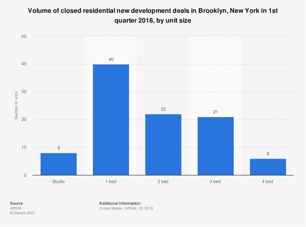 Statistic: Volume of closed residential new development deals in Brooklyn, New York in 1st quarter 2018, by unit size | Statista