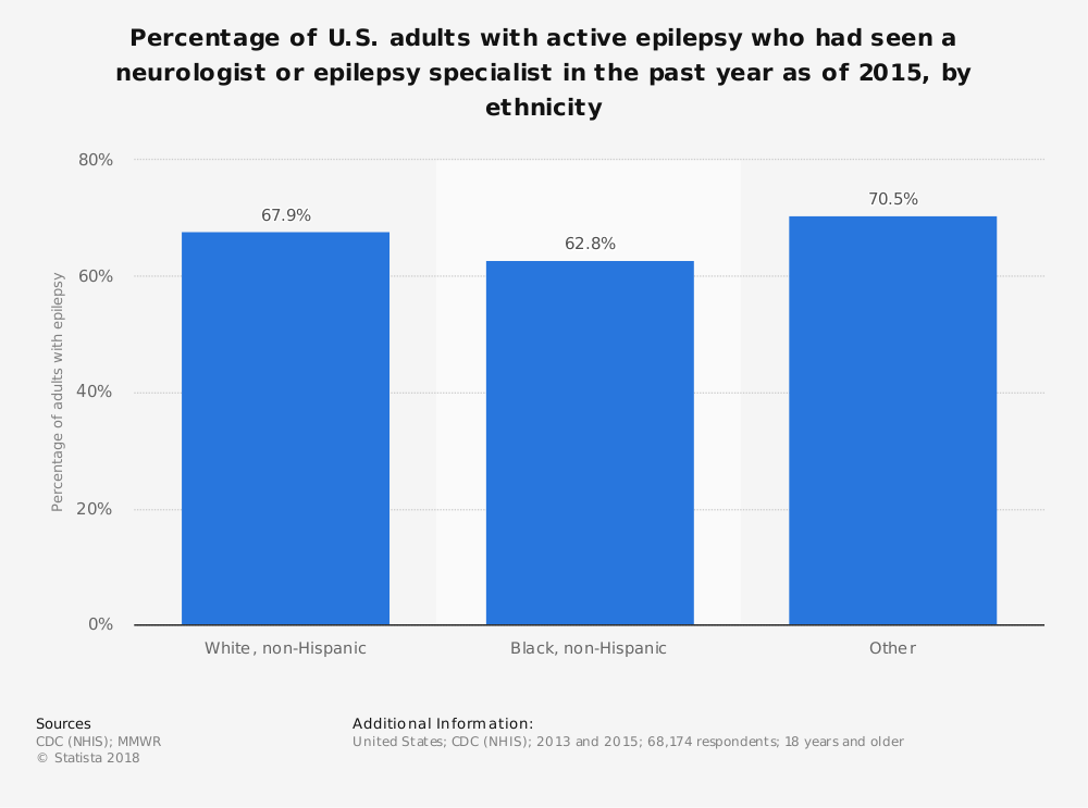 Statistic: Percentage of U.S. adults with active epilepsy who had seen a neurologist or epilepsy specialist in the past year as of 2015, by ethnicity | Statista