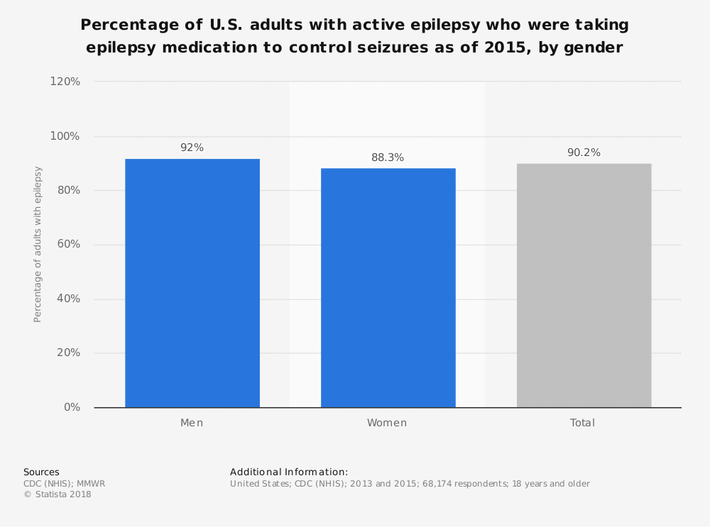 Statistic: Percentage of U.S. adults with active epilepsy who were taking epilepsy medication to control seizures as of 2015, by gender | Statista
