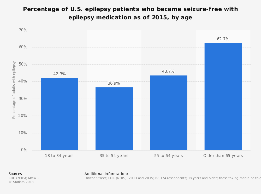 Statistic: Percentage of U.S. epilepsy patients who became seizure-free with epilepsy medication as of 2015, by age | Statista