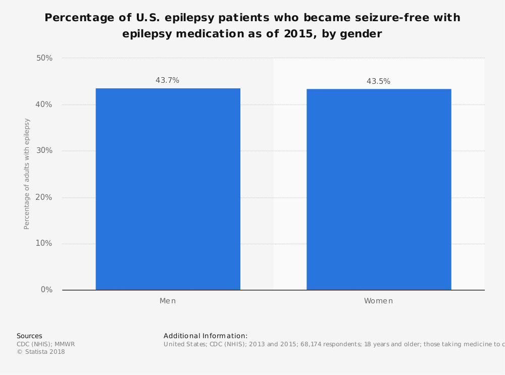 Statistic: Percentage of U.S. epilepsy patients who became seizure-free with epilepsy medication as of 2015, by gender | Statista
