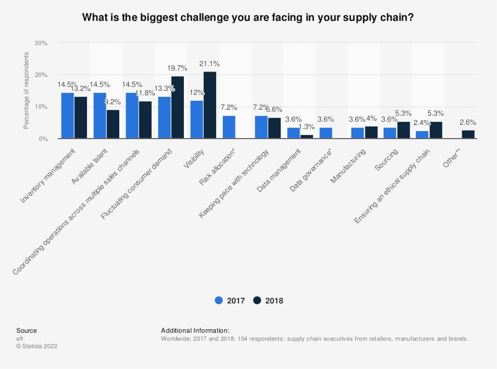 Statistic: What is the biggest challenge you are facing in your supply chain? | Statista