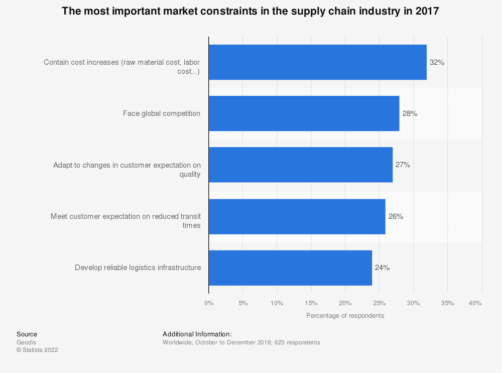 Statistic: The most important market constraints in the supply chain industry in 2017 | Statista