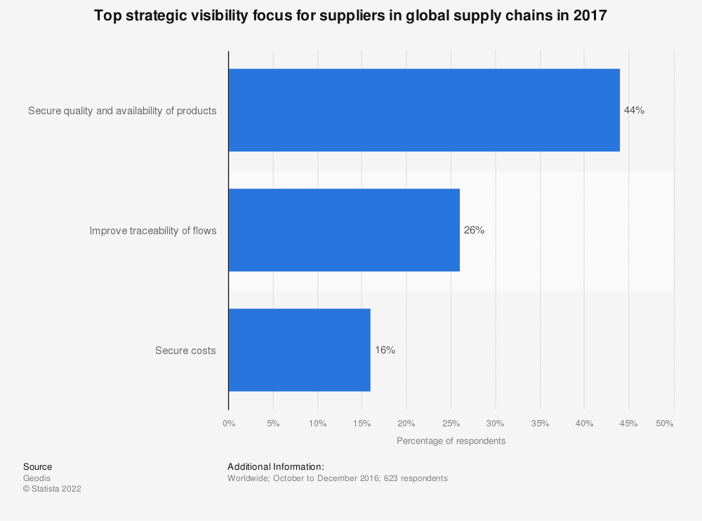 Statistic: Top strategic visibility focus for suppliers in global supply chains in 2017 | Statista
