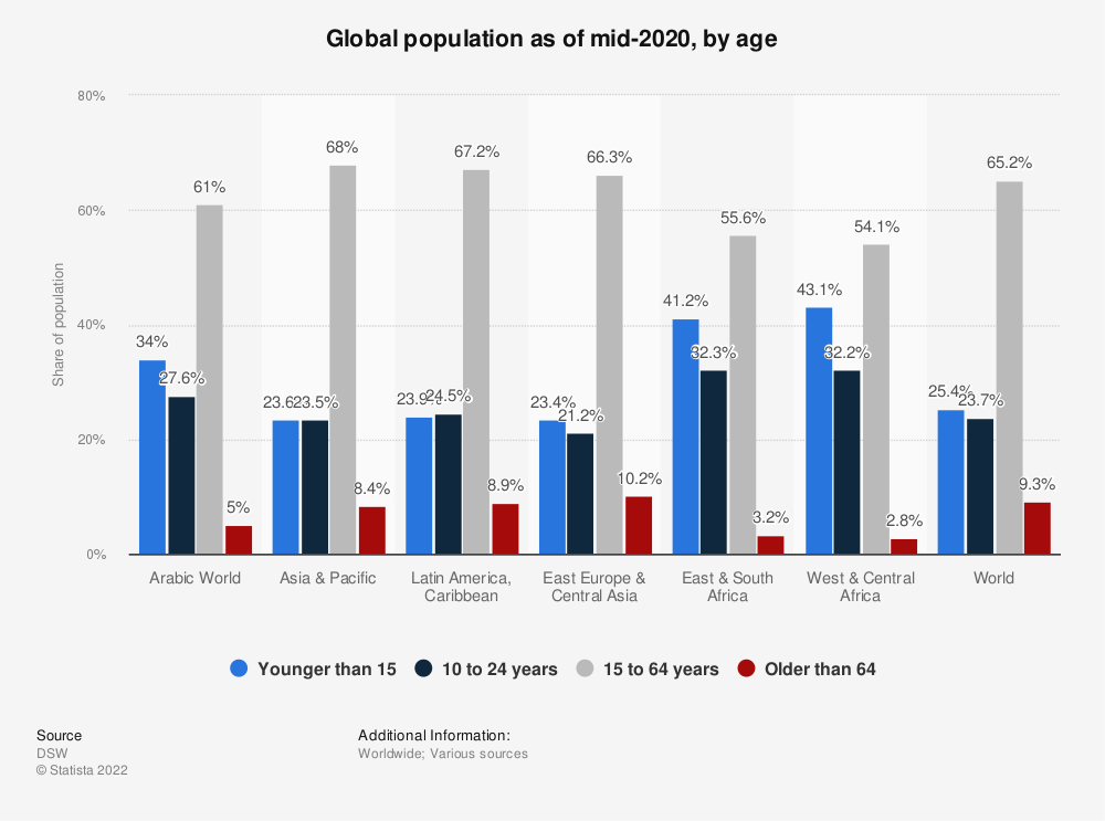 Statistic: Global population as of mid-2019, by age | Statista