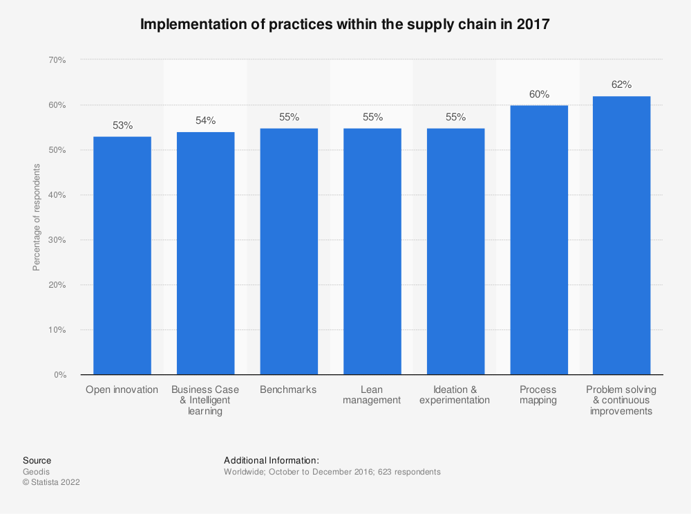 Statistic: Implementation of practices within the supply chain in 2017 | Statista
