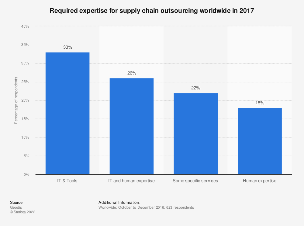 Statistic: Required expertise for supply chain outsourcing worldwide in 2017 | Statista