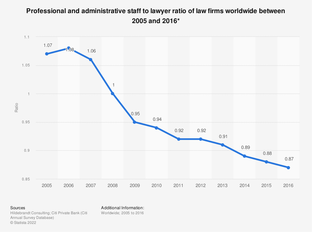 Statistic: Professional and administrative staff to lawyer ratio of law firms worldwide between 2005 and 2016* | Statista