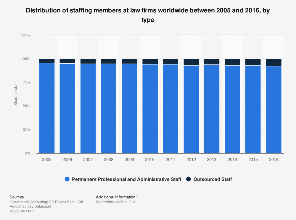 Statistic: Distribution of staffing members at law firms worldwide between 2005 and 2016, by type | Statista