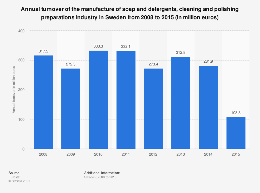 Statistic: Annual turnover of the manufacture of soap and detergents, cleaning and polishing preparations industry in Sweden from 2008 to 2015 (in million euros) | Statista