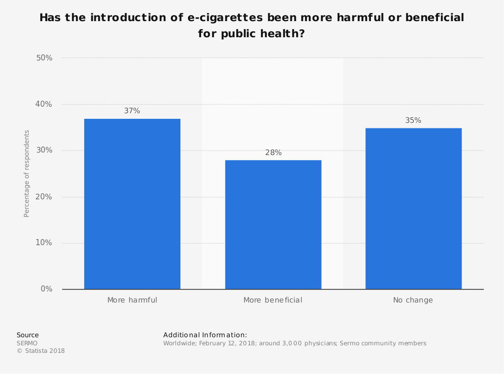 Statistic: Has the introduction of e-cigarettes been more harmful or beneficial for public health? | Statista