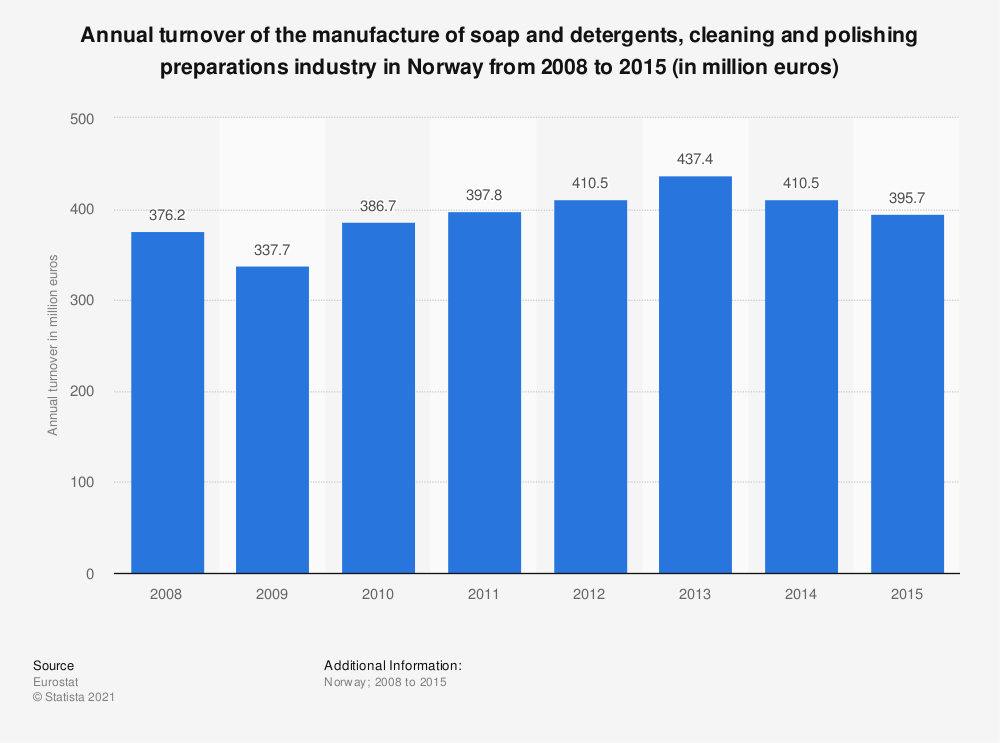 Statistic: Annual turnover of the manufacture of soap and detergents, cleaning and polishing preparations industry in Norway from 2008 to 2015 (in million euros) | Statista