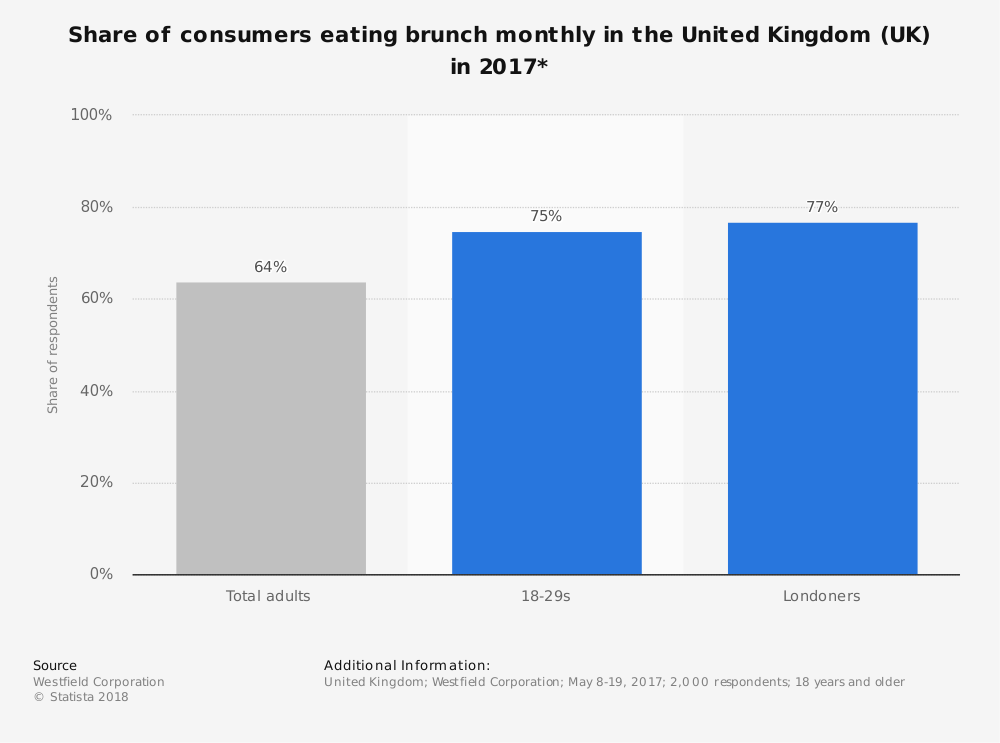 Statistic: Share of consumers eating brunch monthly in the United Kingdom (UK) in 2017* | Statista