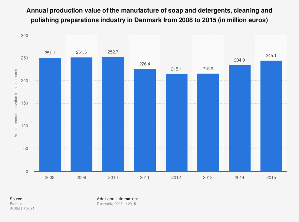 Statistic: Annual production value of the manufacture of soap and detergents, cleaning and polishing preparations industry in Denmark from 2008 to 2015 (in million euros) | Statista
