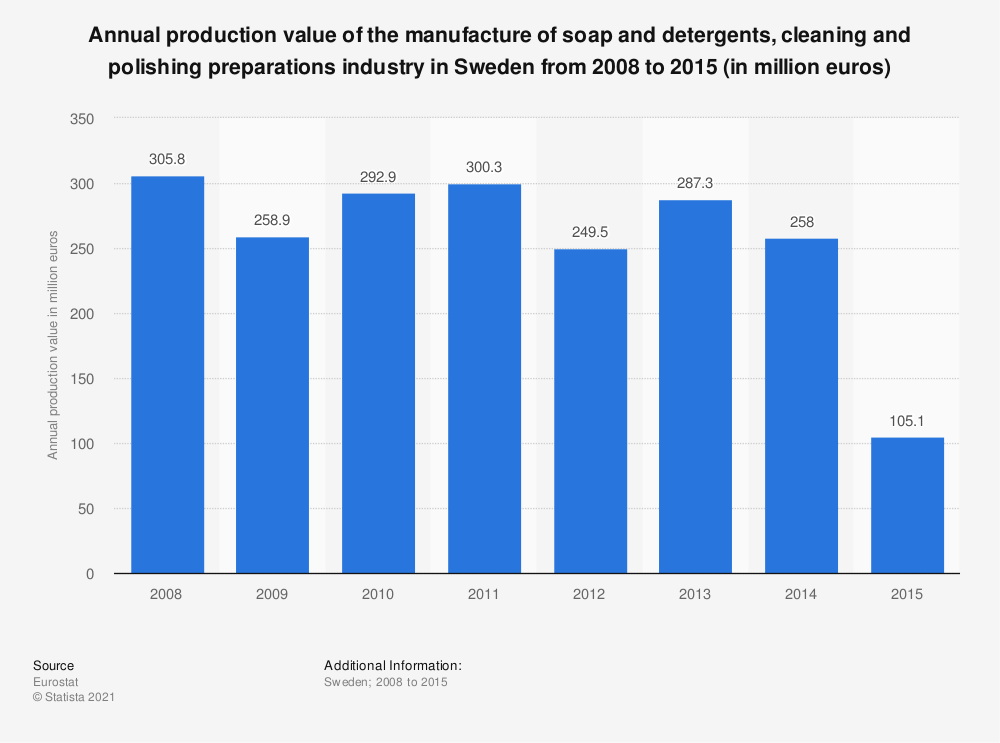 Statistic: Annual production value of the manufacture of soap and detergents, cleaning and polishing preparations industry in Sweden from 2008 to 2015 (in million euros) | Statista