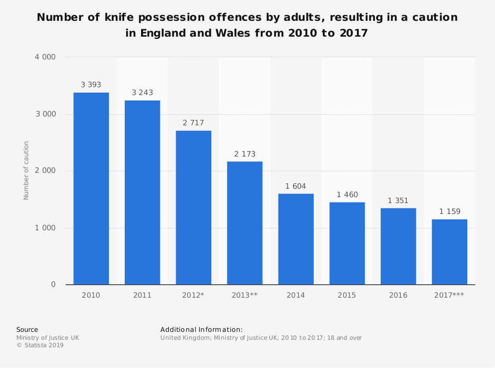 Statistic: Number of knife possession offences by adults, resulting in a caution in England and Wales from 2010 to 2017 | Statista