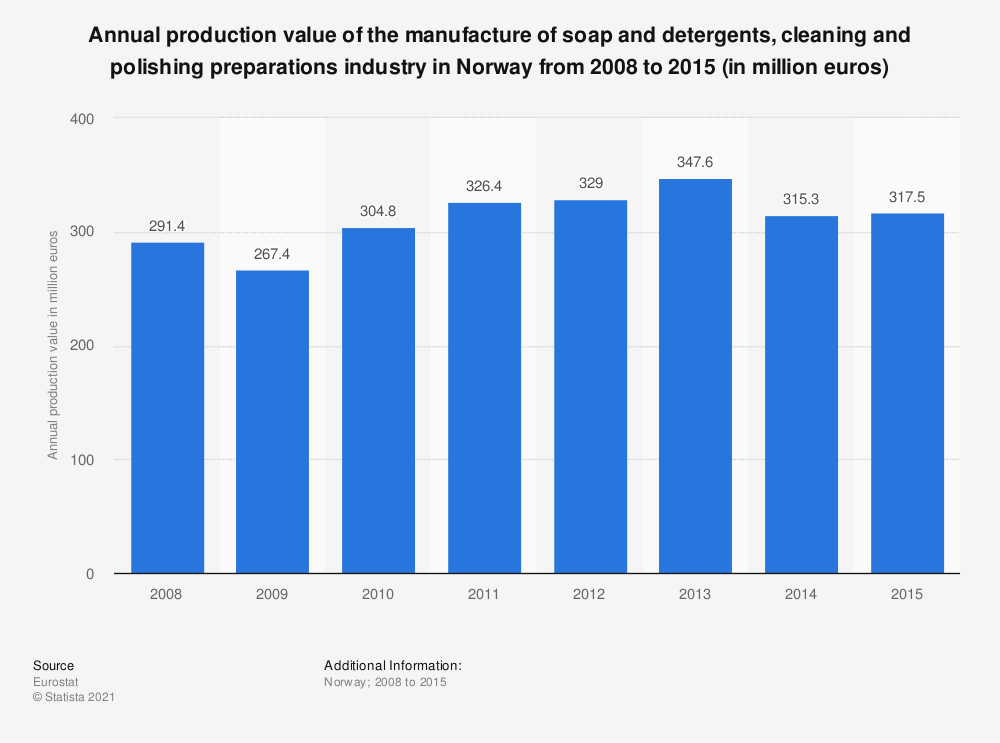 Statistic: Annual production value of the manufacture of soap and detergents, cleaning and polishing preparations industry in Norway from 2008 to 2015 (in million euros) | Statista