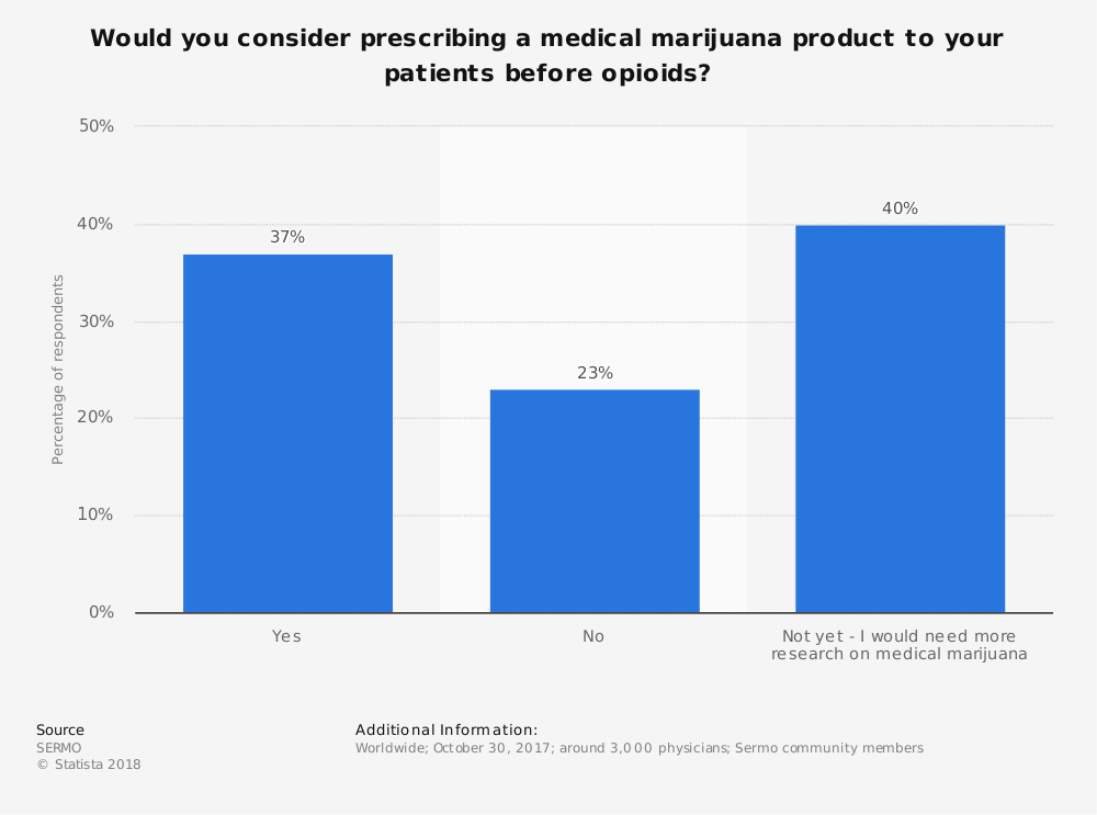 Statistic: Would you consider prescribing a medical marijuana product to your patients before opioids? | Statista