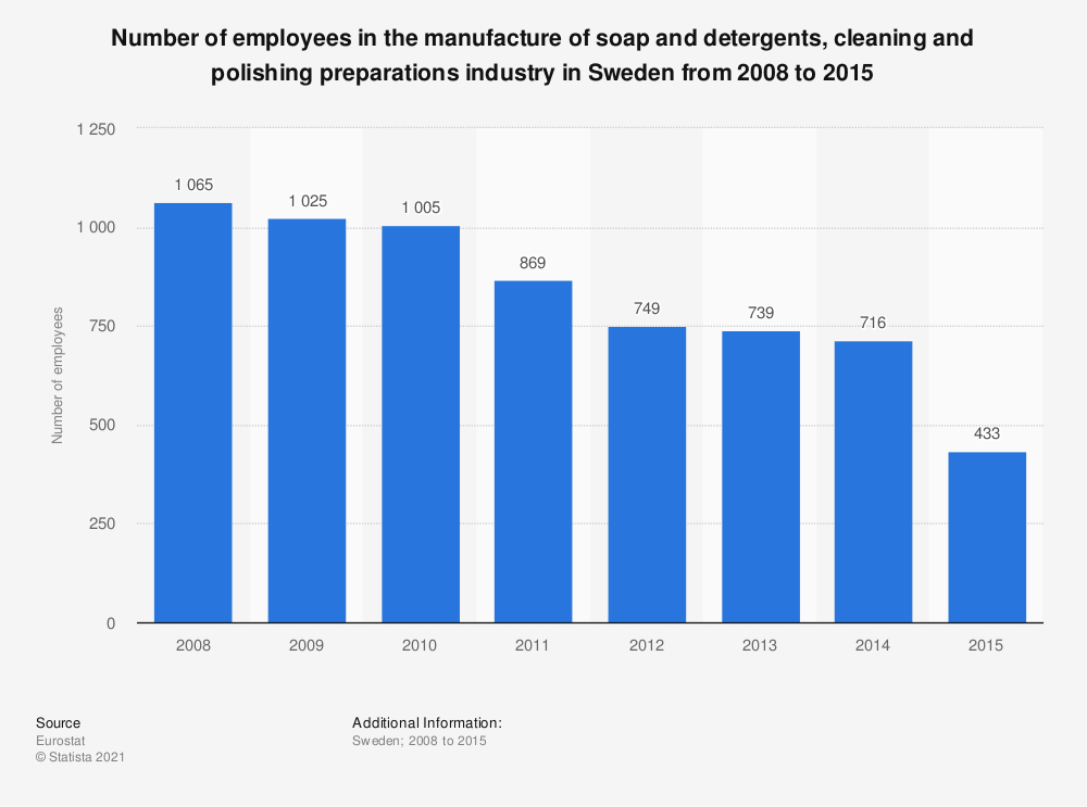 Statistic: Number of employees in the manufacture of soap and detergents, cleaning and polishing preparations industry in Sweden from 2008 to 2015 | Statista