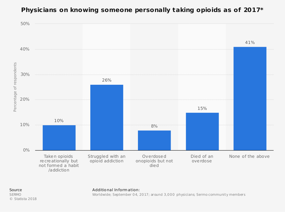 Statistic: Physicians on knowing someone personally taking opioids as of 2017* | Statista