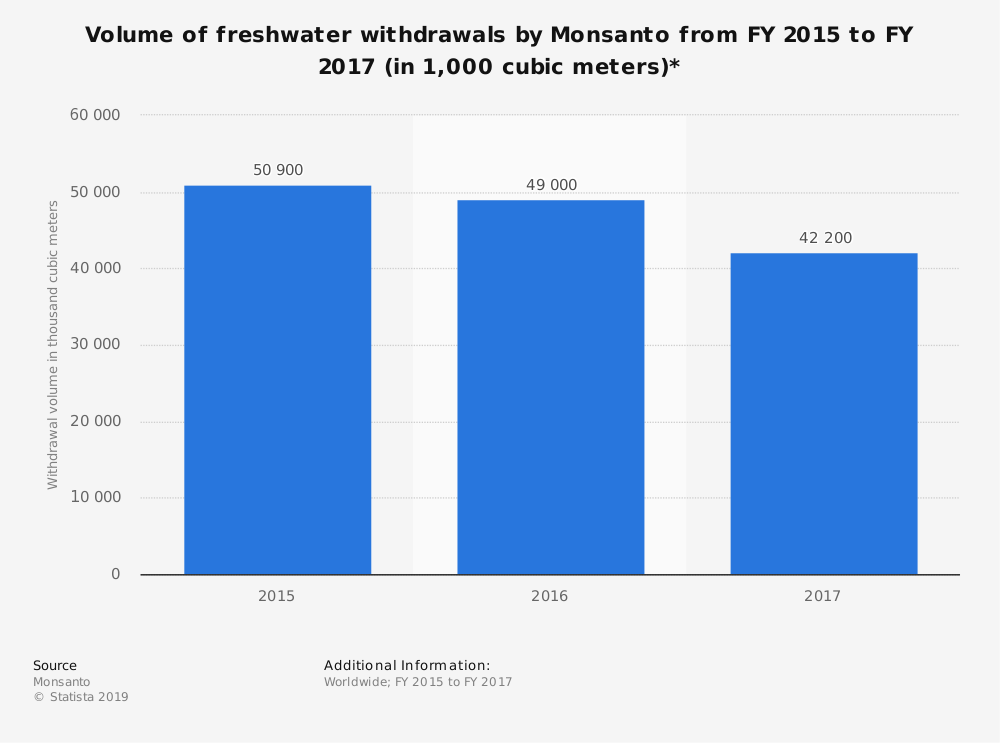 Statistic: Volume of freshwater withdrawals by Monsanto from FY 2015 to FY 2017 (in 1,000 cubic meters)* | Statista