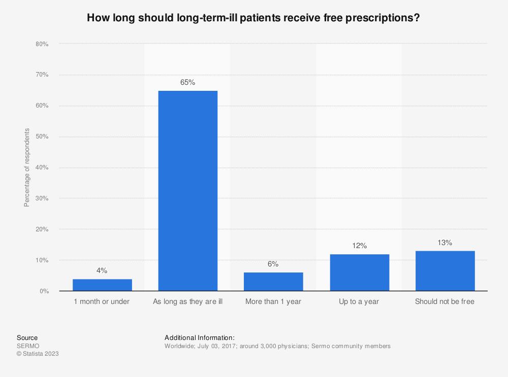 Statistic: How long should long-term-ill patients receive free prescriptions? | Statista