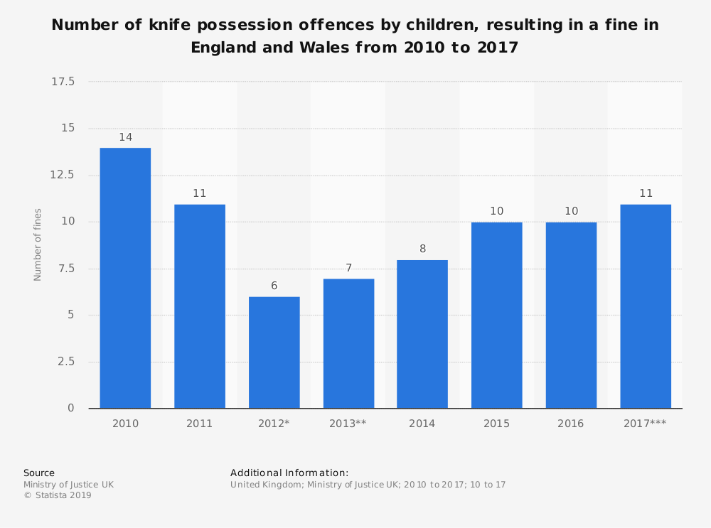 Statistic: Number of knife possession offences by children, resulting in a fine in England and Wales from 2010 to 2017   Statista