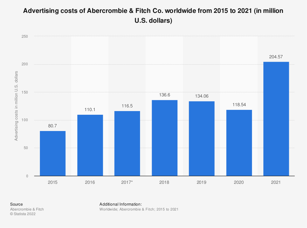 Statistic: Advertising costs of Abercrombie & Fitch Co. worldwide from 2015 to 2019 (in million U.S. dollars)   Statista