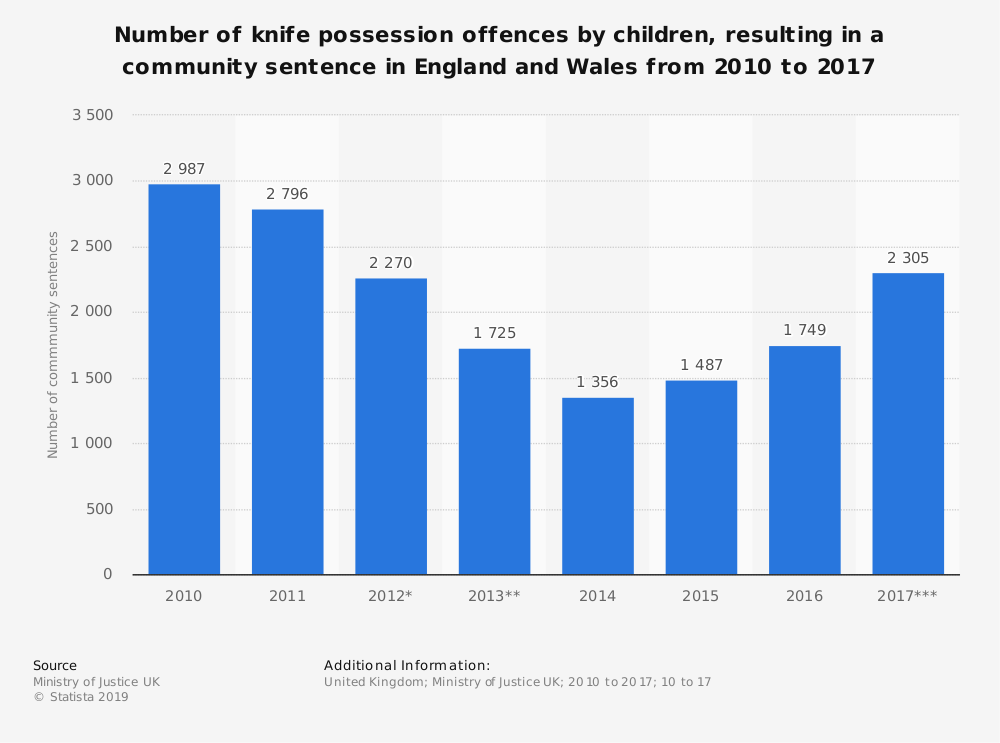 Statistic: Number of knife possession offences by children, resulting in a community sentence in England and Wales from 2010 to 2017 | Statista