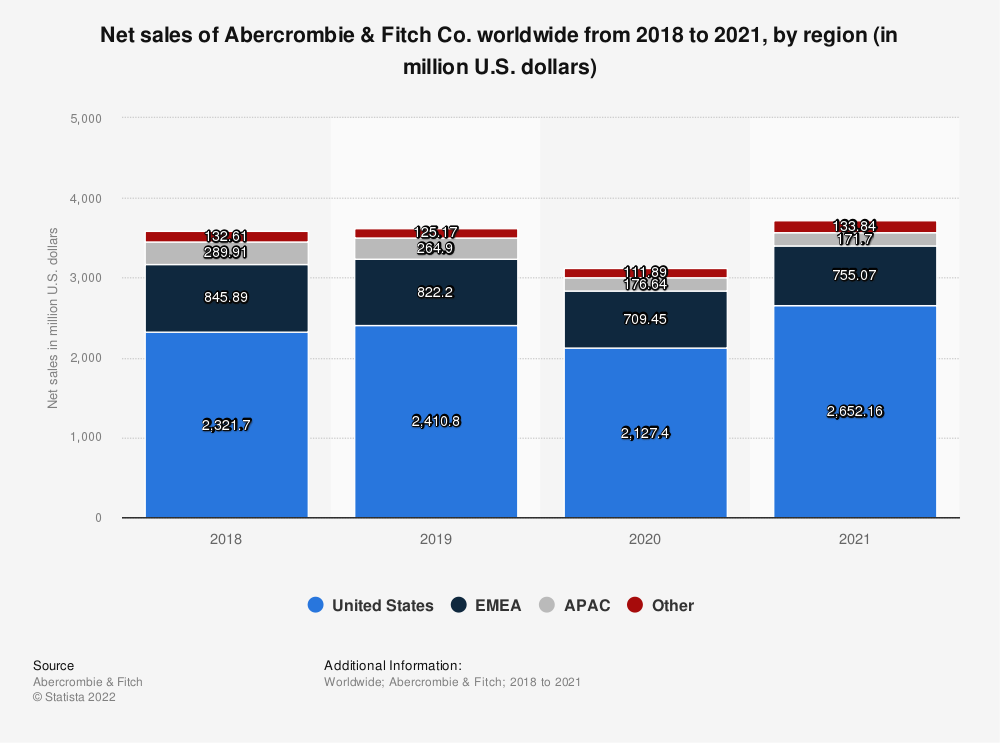 Statistic: Net sales of Abercrombie & Fitch Co. worldwide from 2018 to 2020, by region (in million U.S. dollars) | Statista