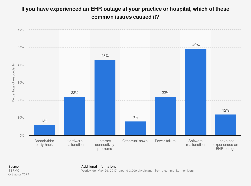 Statistic: If you have experienced an EHR outage at your practice or hospital, which of these common issues caused it? | Statista