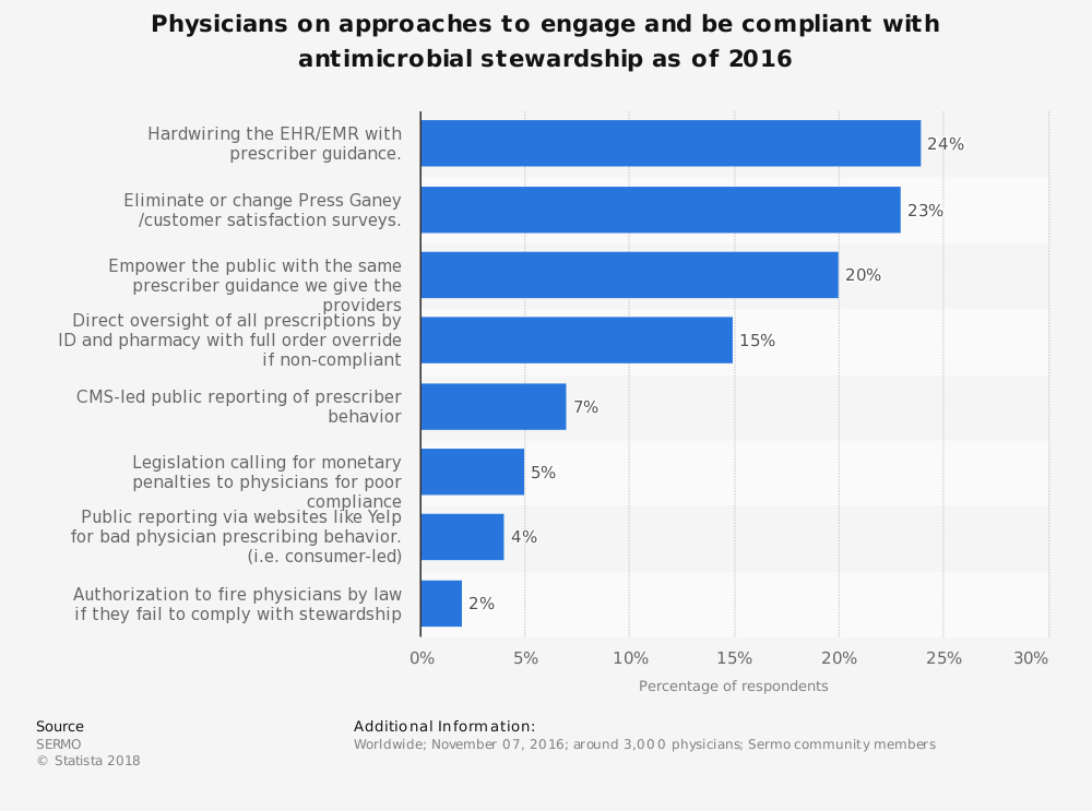 Statistic: Physicians on approaches to engage and be compliant with antimicrobial stewardship as of 2016 | Statista