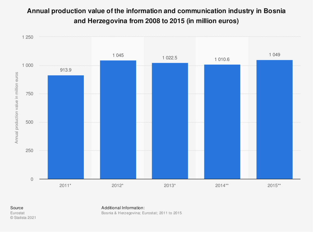 Statistic: Annual production value of the information and communication industry in Bosnia and Herzegovina from 2008 to 2015 (in million euros) | Statista