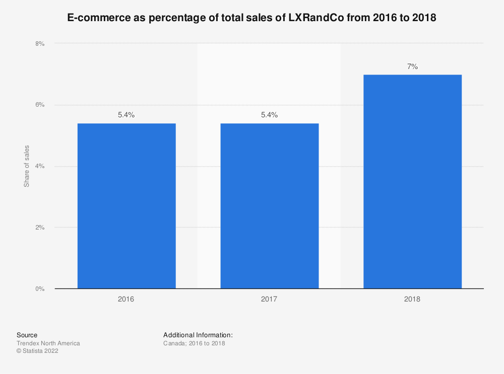 Statistic: E-commerce as percentage of total sales of LXRandCo from 2016 to 2018 | Statista