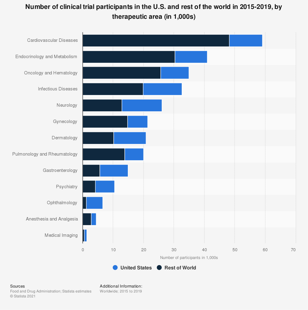 Statistic: Number of clinical trial participants in the U.S. and rest of the world in 2015-2019, by therapeutic area (in 1,000s) | Statista
