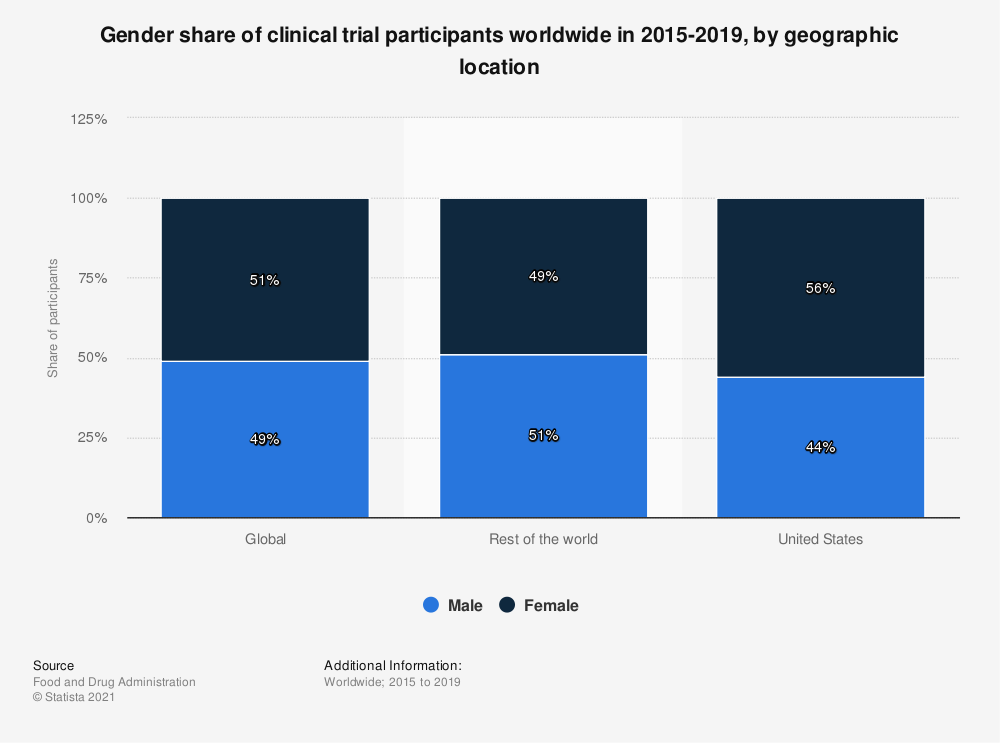 Statistic: Gender share of clinical trial participants worldwide in 2015-2016, by geographic location | Statista