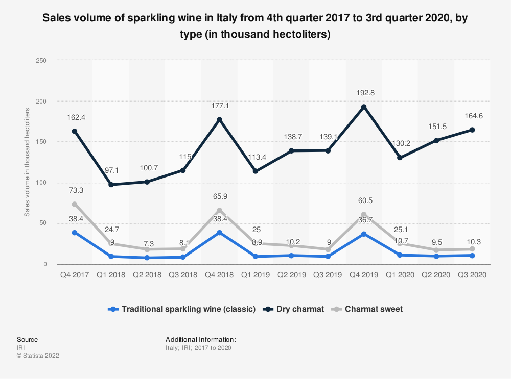 Statistic: Sales volume of sparkling wine in Italy from 4th quarter 2017 to 3rd quarter 2020, by type (in thousand hectoliters) | Statista