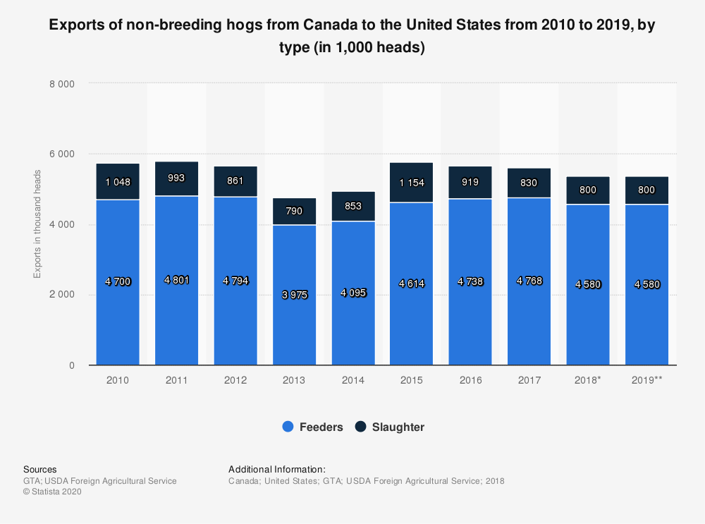 Statistic: Exports of non-breeding hogs from Canada to the United States from 2010 to 2019, by type (in 1,000 heads) | Statista