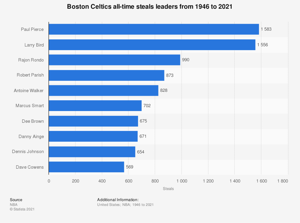 Statistic: Boston Celtics all-time steals leaders from 1946 to 2019 | Statista