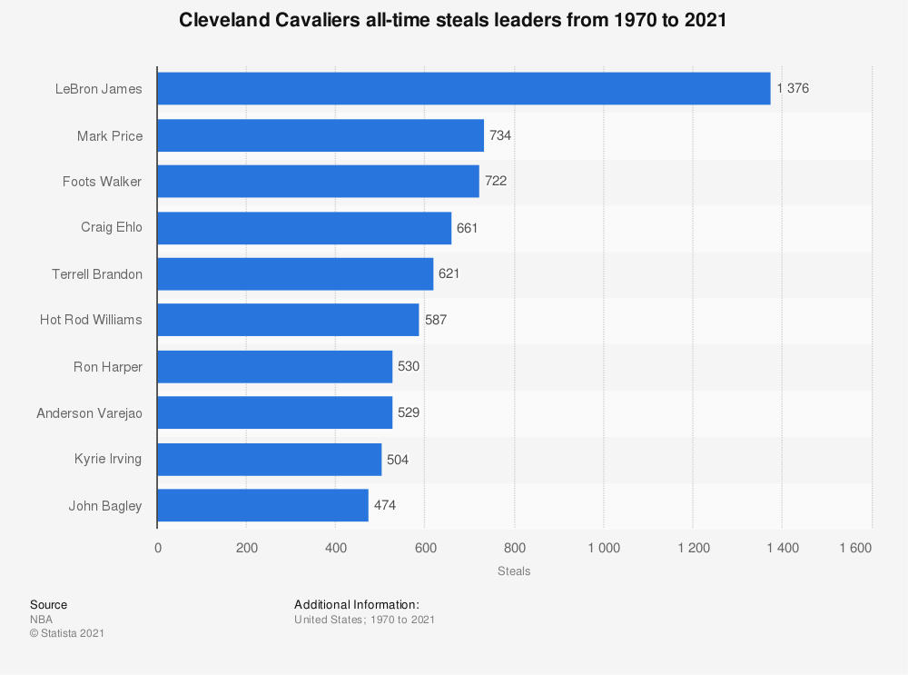 Statistic: Cleveland Cavaliers all-time steals leaders from 1970 to 2019 | Statista