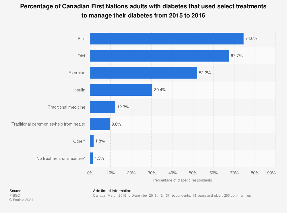 Statistic: Percentage of Canadian First Nations adults with diabetes that used select treatments to manage their diabetes from 2015 to 2016 | Statista