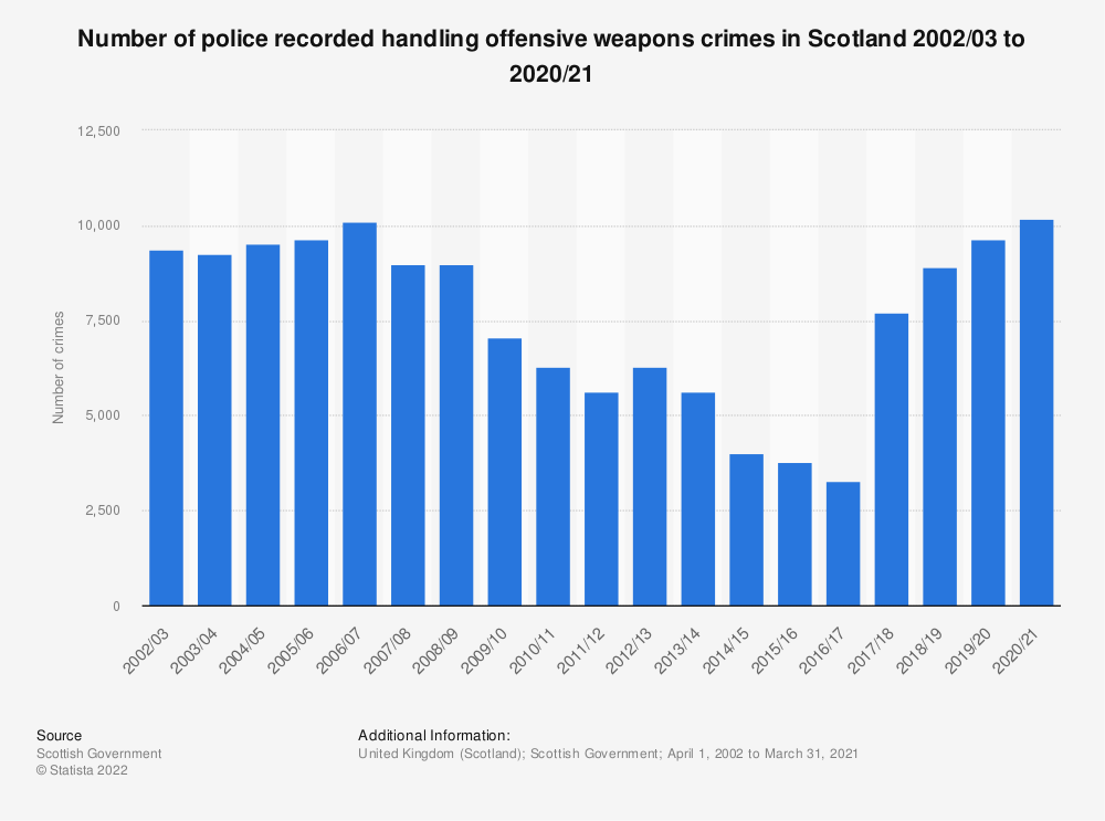 Statistic: Number of police recorded handling offensive weapons crimes in Scotland 2002/03 to 2020/21 | Statista