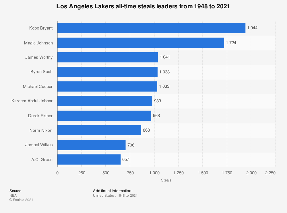 Statistic: Los Angeles Lakers all-time steals leaders from 1948 to 2020 | Statista
