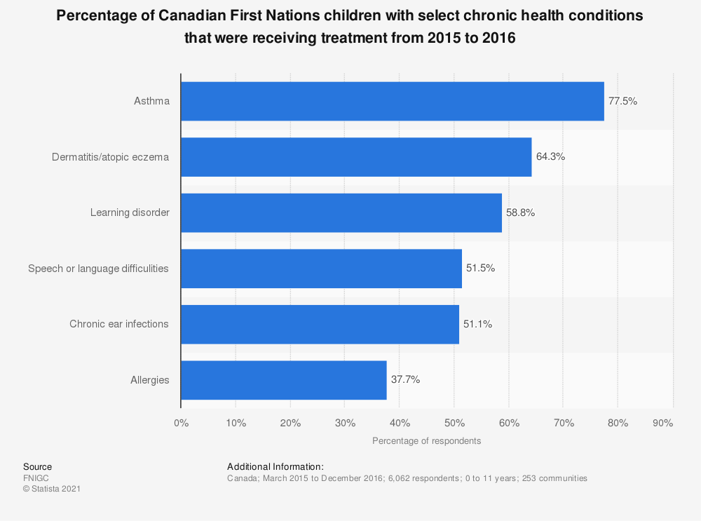 Statistic: Percentage of Canadian First Nations children with select chronic health conditions that were receiving treatment from 2015 to 2016 | Statista