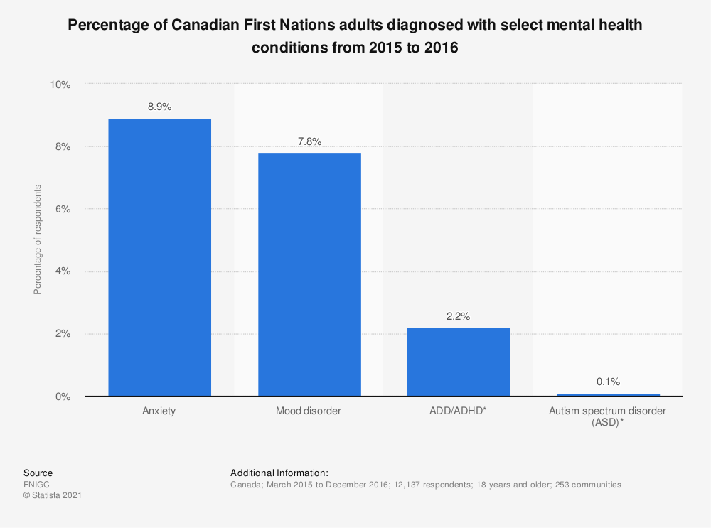 Statistic: Percentage of Canadian First Nations adults diagnosed with select mental health conditions from 2015 to 2016 | Statista